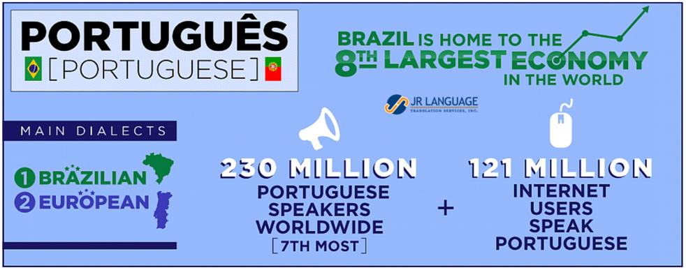 Portuguese Language Transltion